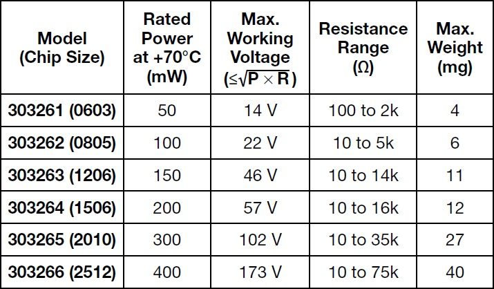FRSM Z-1 resistors` Specifications